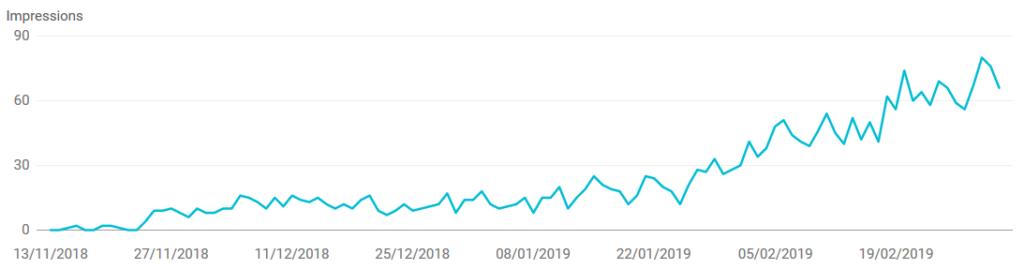 Impression dans Google grâce à de l'optimisation SEO